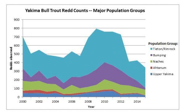 yakima bull trout population chart